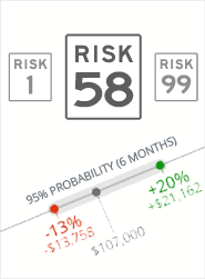 Learn your risk score